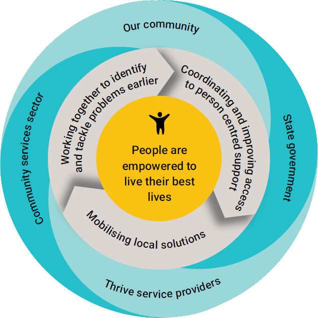 THRIVE Community Diagram