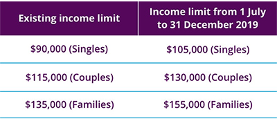 A table showing the new temporary income limits: $105,000 for singles, $130,000 for couples and $155,000 for families